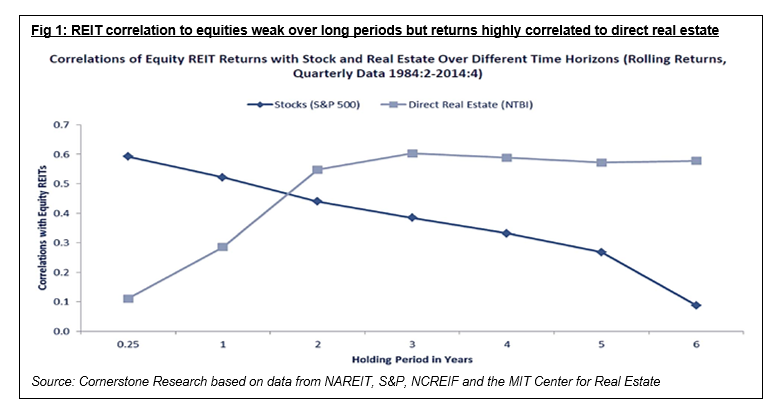 REIT correlation to equities.png
